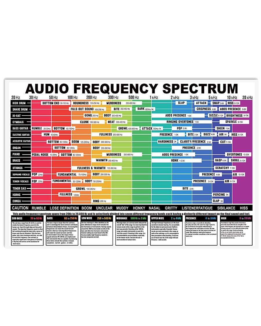 AUDIO FREQUENCY SPECTRUM 17x11 Poster