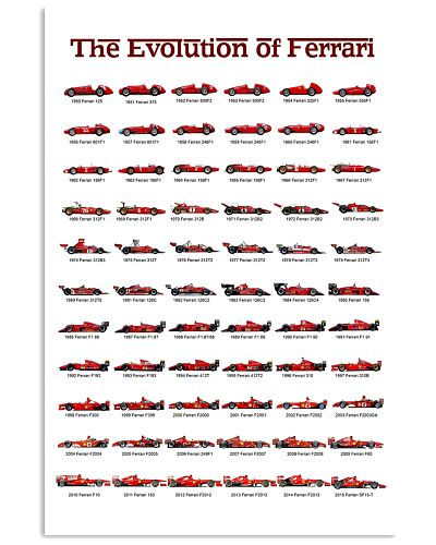 THE EVOLUTION OF FERRARI