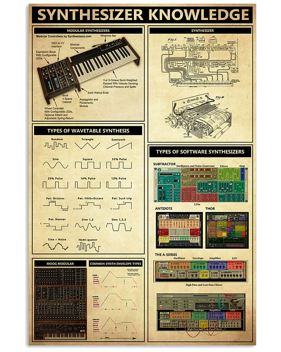 SYNTHESIZER KNOWLEDGE 11x17 Poster