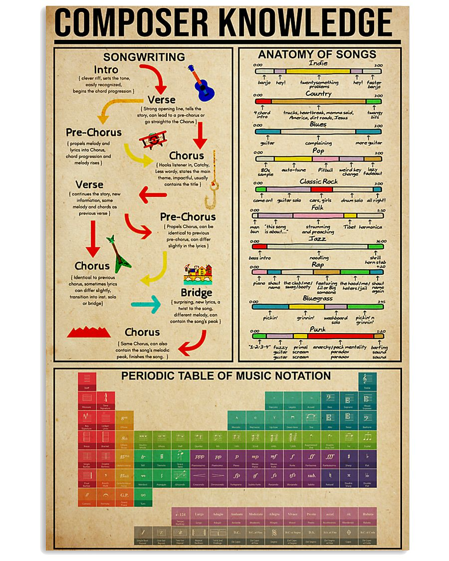 COMPOSER KNOWLEDGE 11x17 Poster