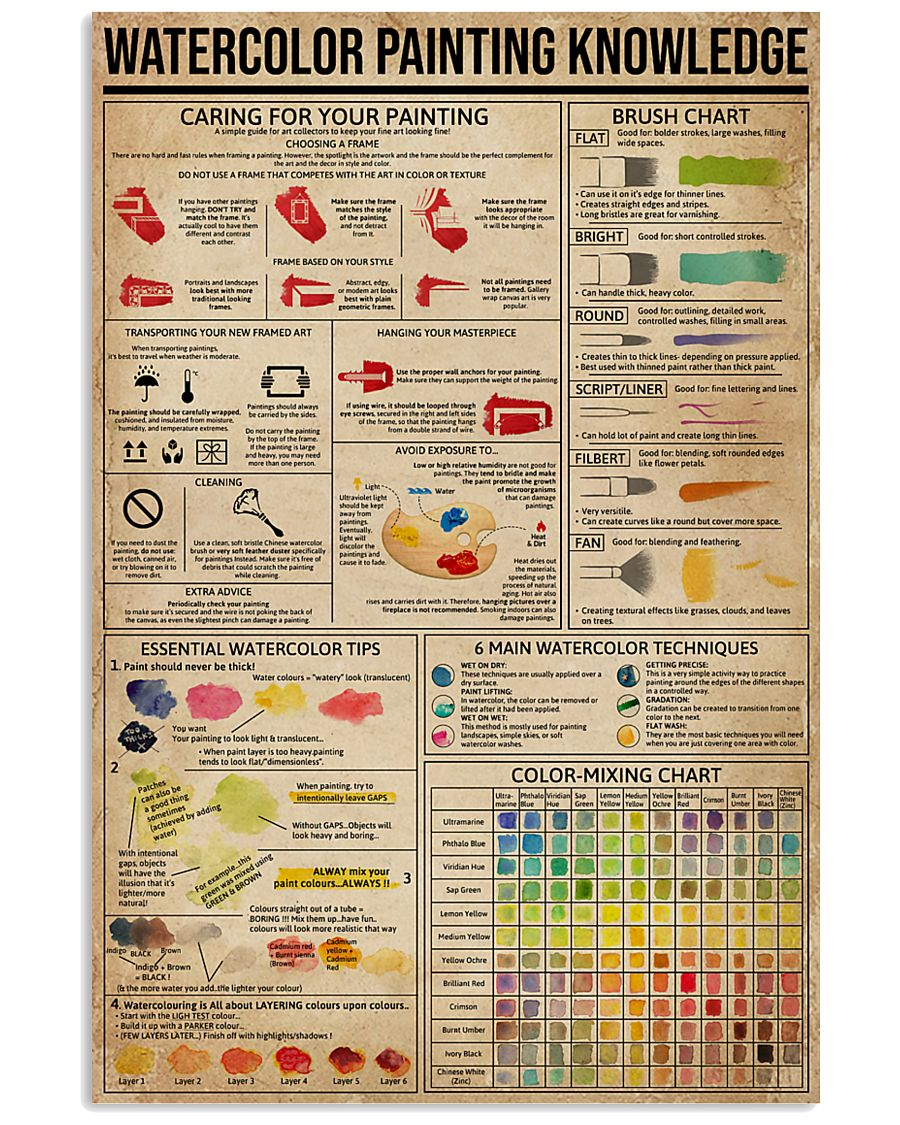 Watercolor Painting Knowledge 11x17 Poster
