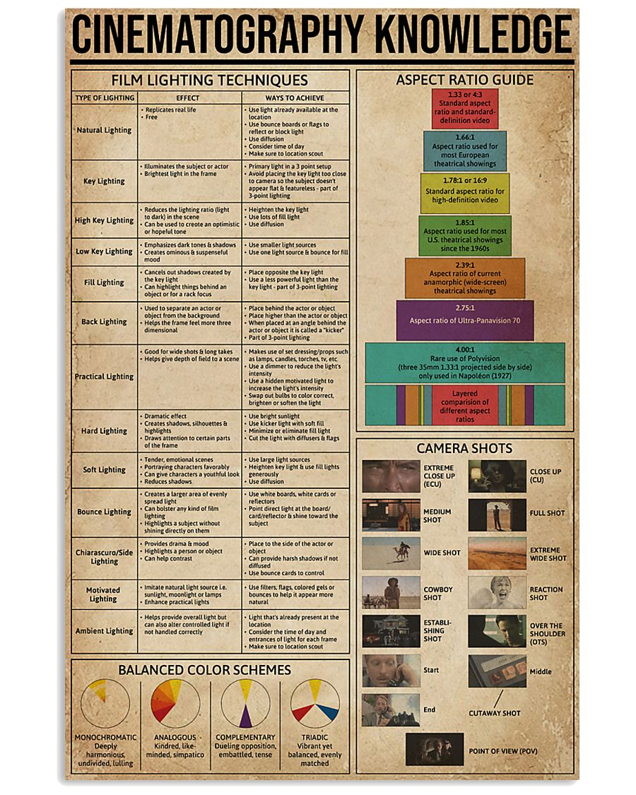 Cinematography Knowledge 16x24 Poster