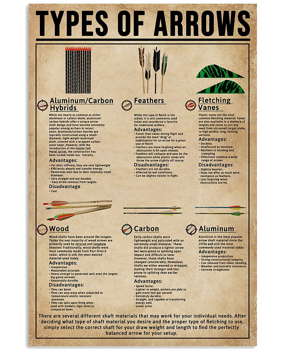 Types Of Arrows Archery 11x17 Poster