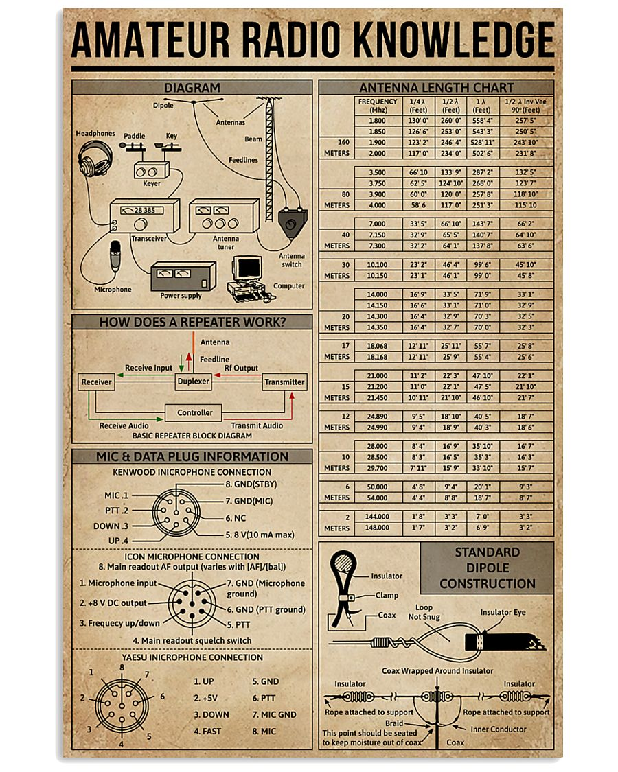 Amateur Radio Knowledge Poster 11x17 Poster