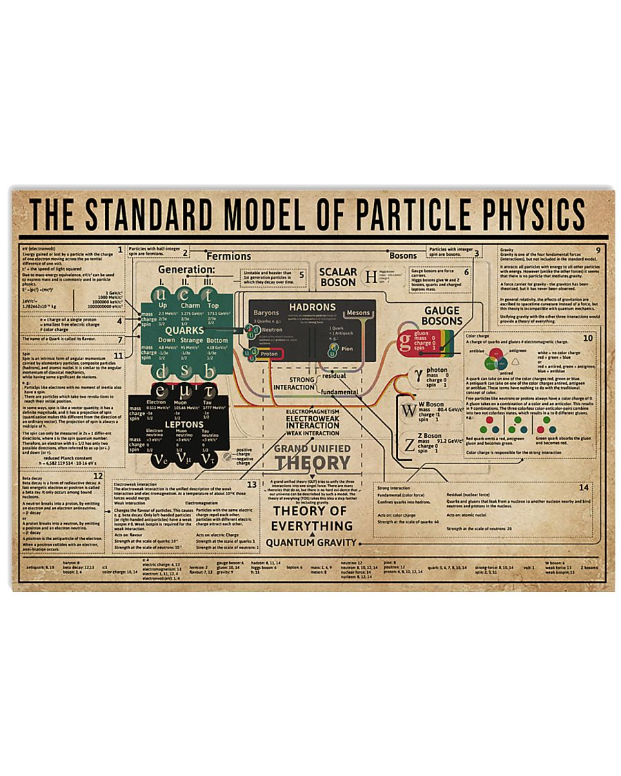The Standard Model Of Particle Physics 24x16 Poster