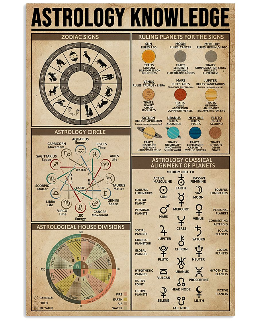 Astrology Knowledge 11x17 Poster