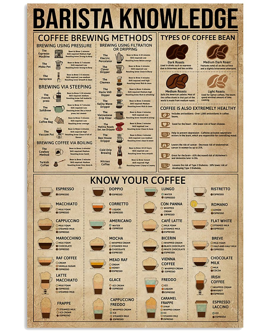 Barista Knowledge 11x17 Poster