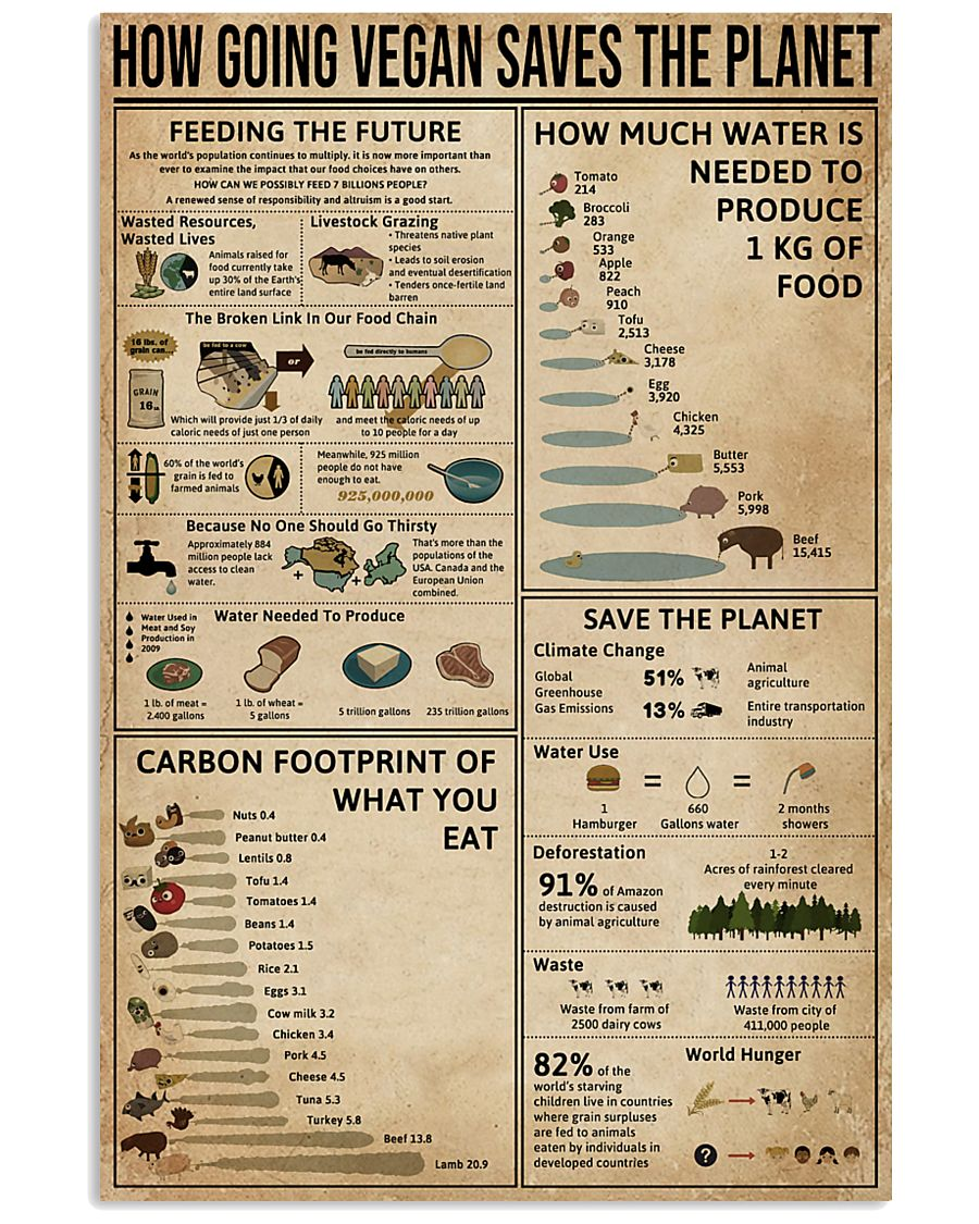How Going Vegan Saves The Planet  11x17 Poster