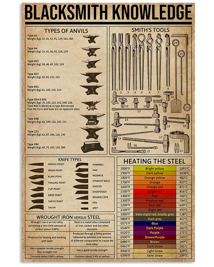 Blacksmith Knowledge  16x24 Poster