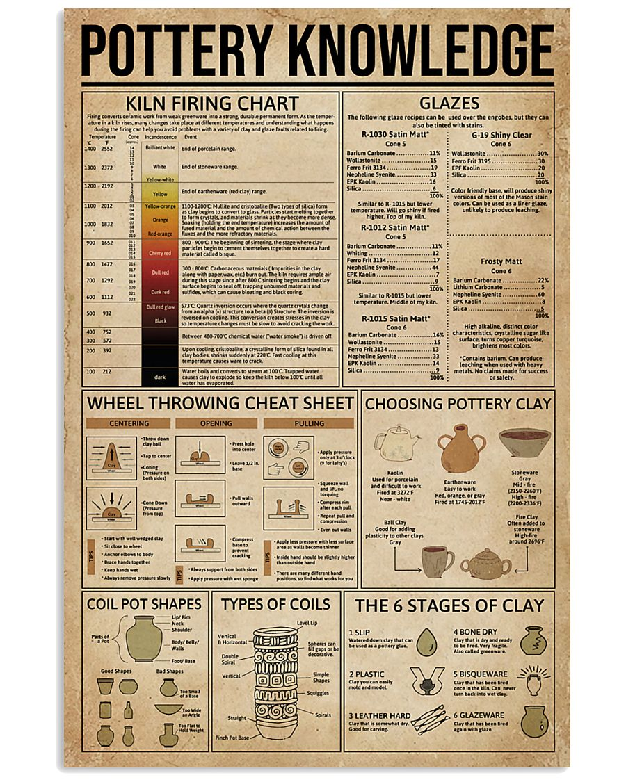 Pottery Knowledge 16x24 Poster