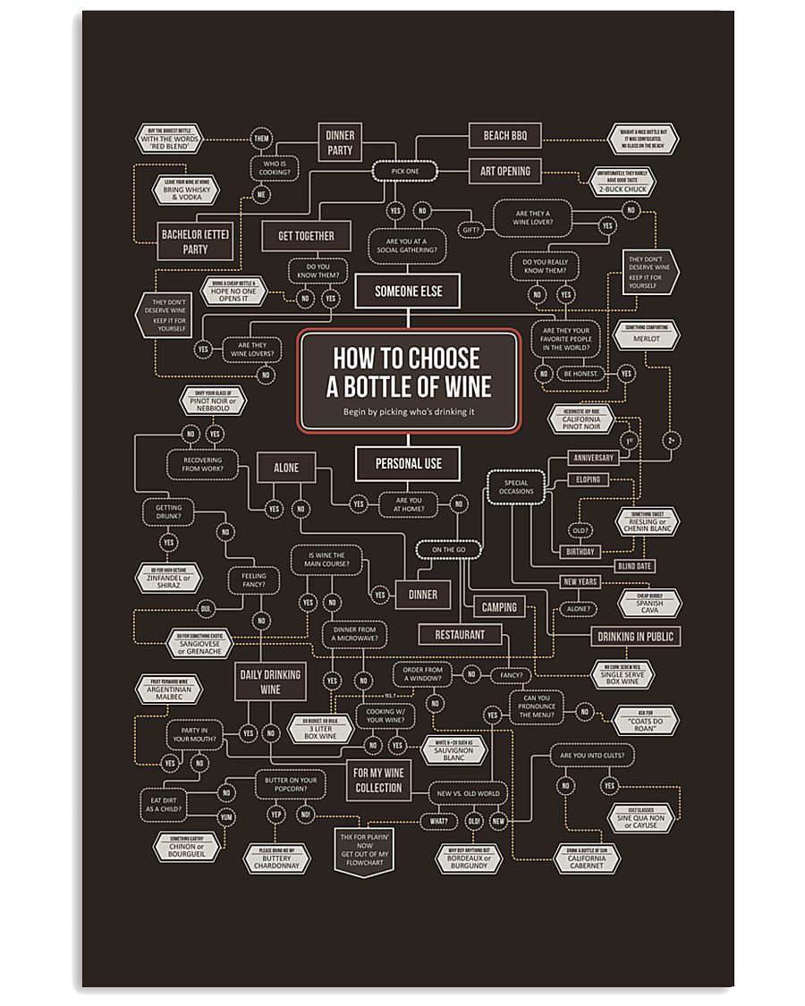 HOW TO CHOOSE A BOTTLE OF WINE 24x36 Poster