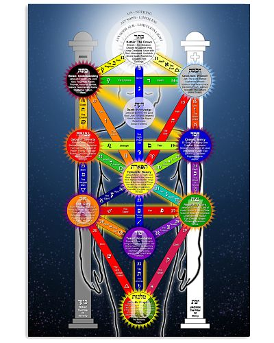 Kabbalah Tree of Life Poster