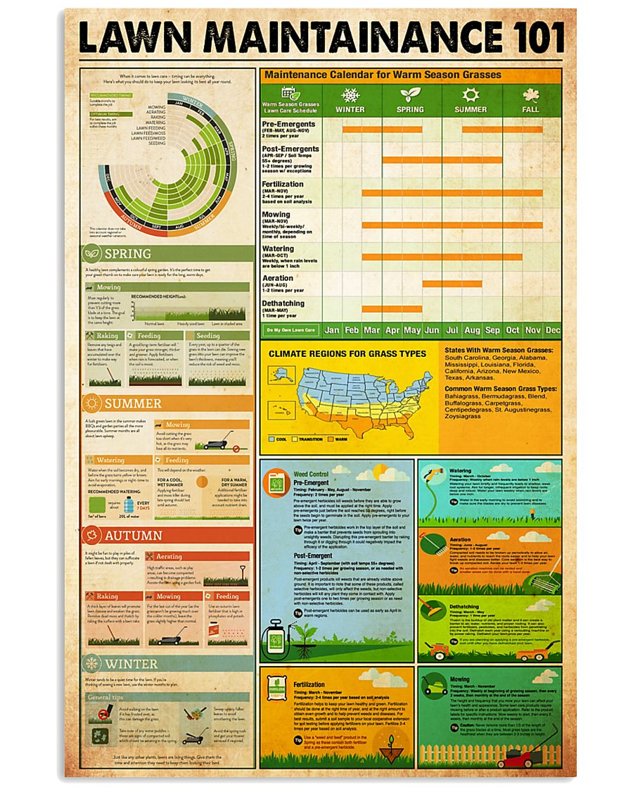 Lawn Maintainance knowledge 24x36 Poster