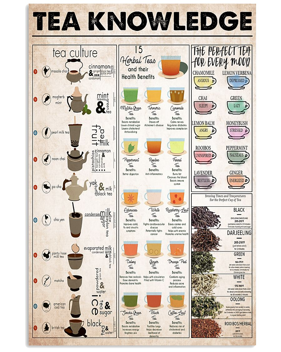 tea knowledge 11x17 Poster