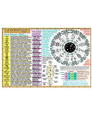Astrology poster 36x24 Poster front
