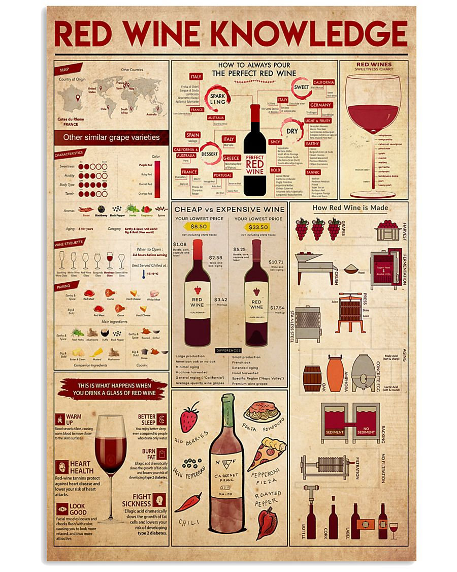 red-wine-knowledge 11x17 Poster