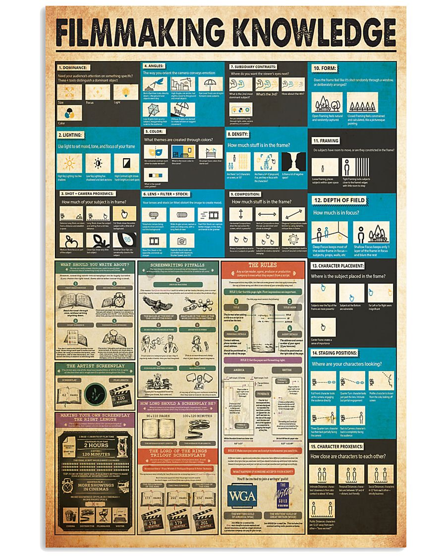 Filmmaking knowledge 24x36 Poster