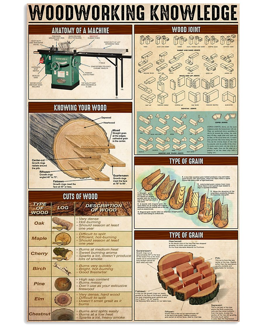 Woodworking Knowledge 24x36 Poster