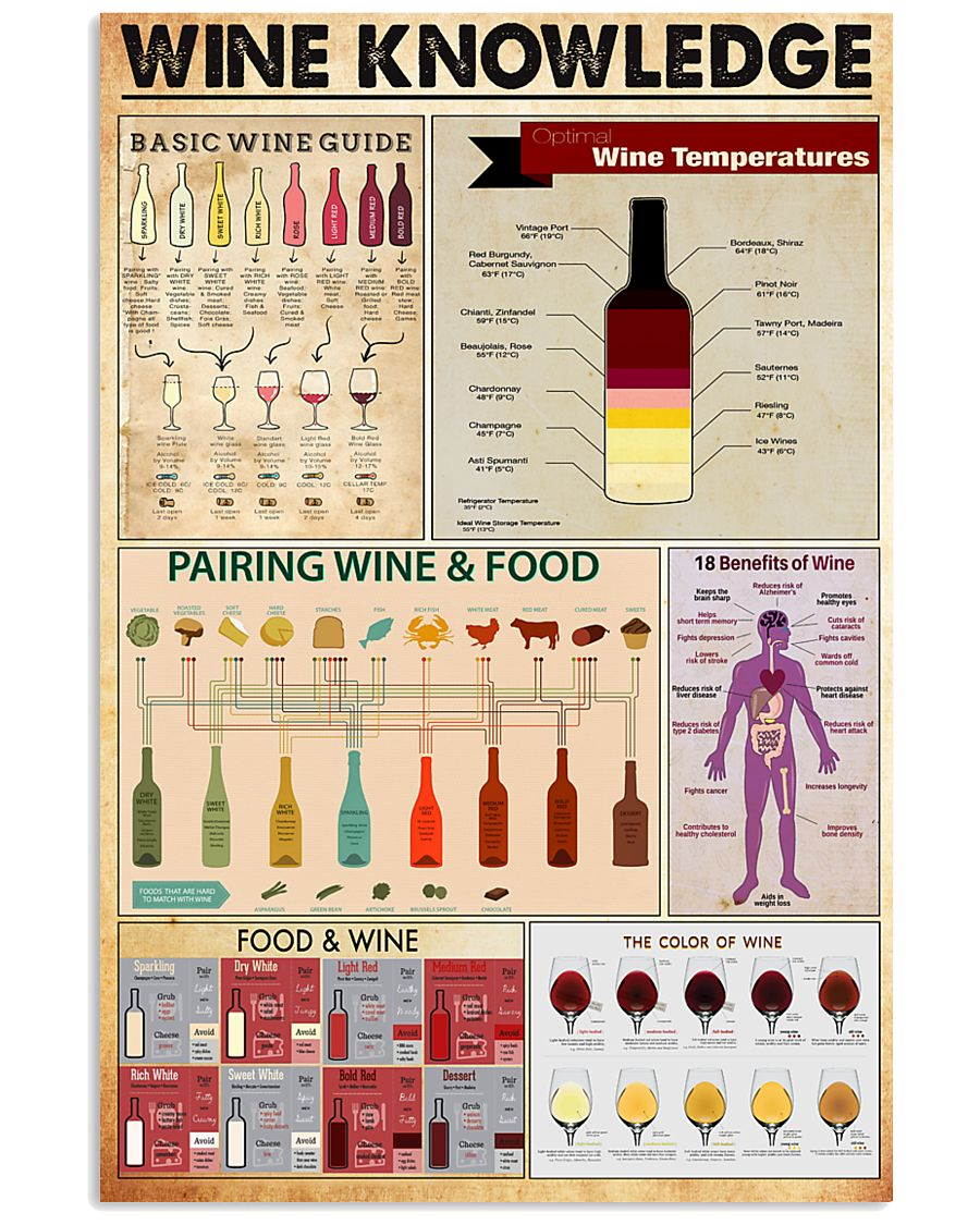 wine-knowledge 11x17 Poster