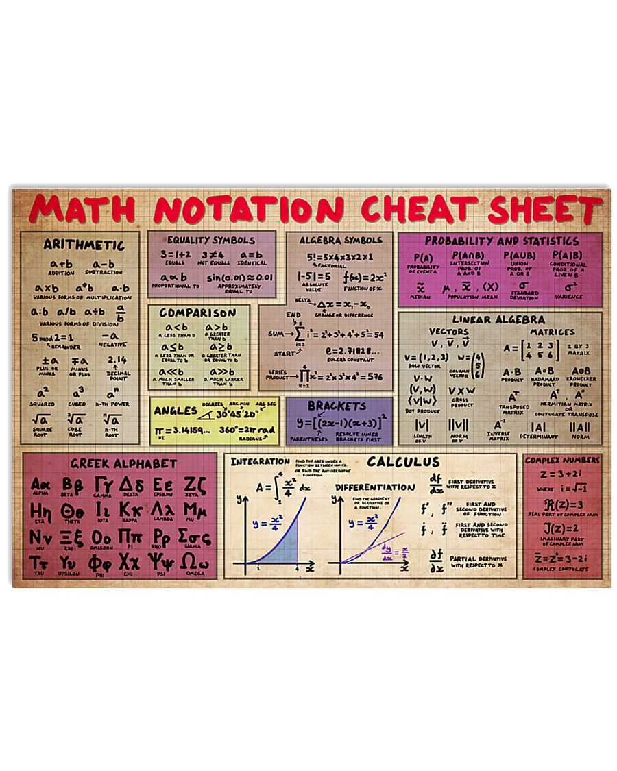 math notation cheat sheet 17x11 Poster