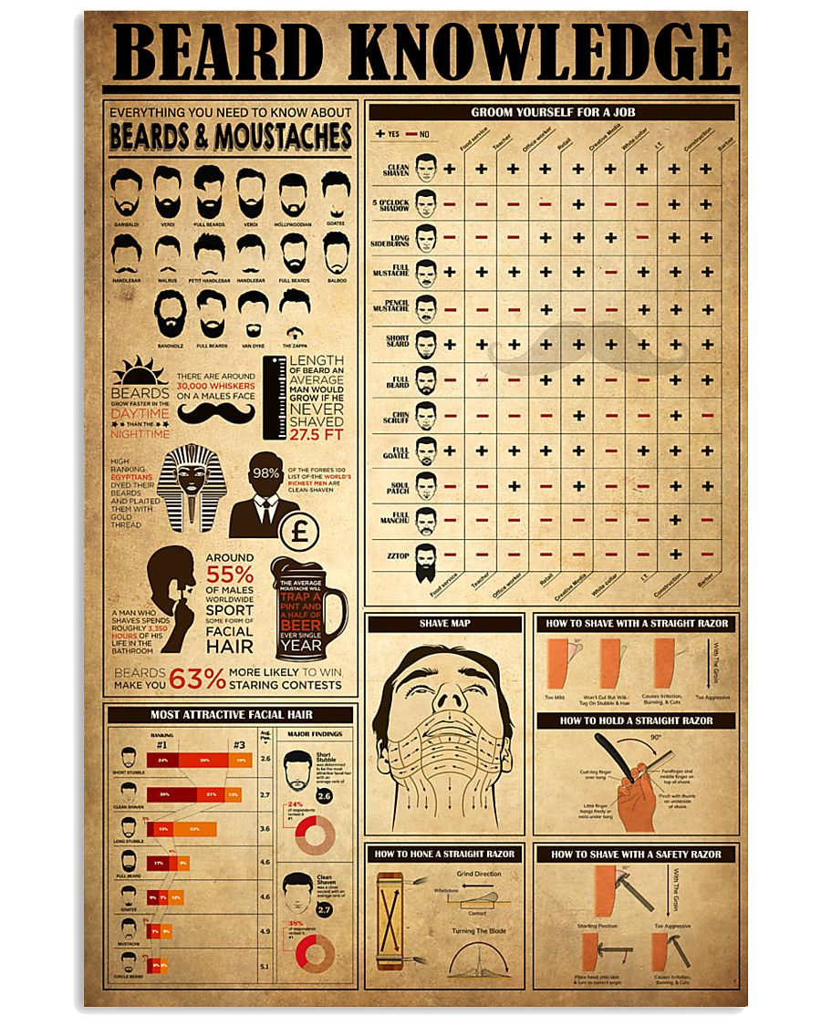 Beard Knowledge 11x17 Poster
