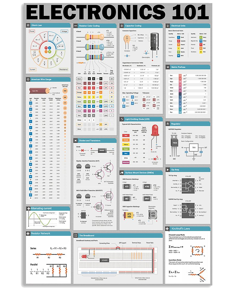 Electronics Knowledge  24x36 Poster