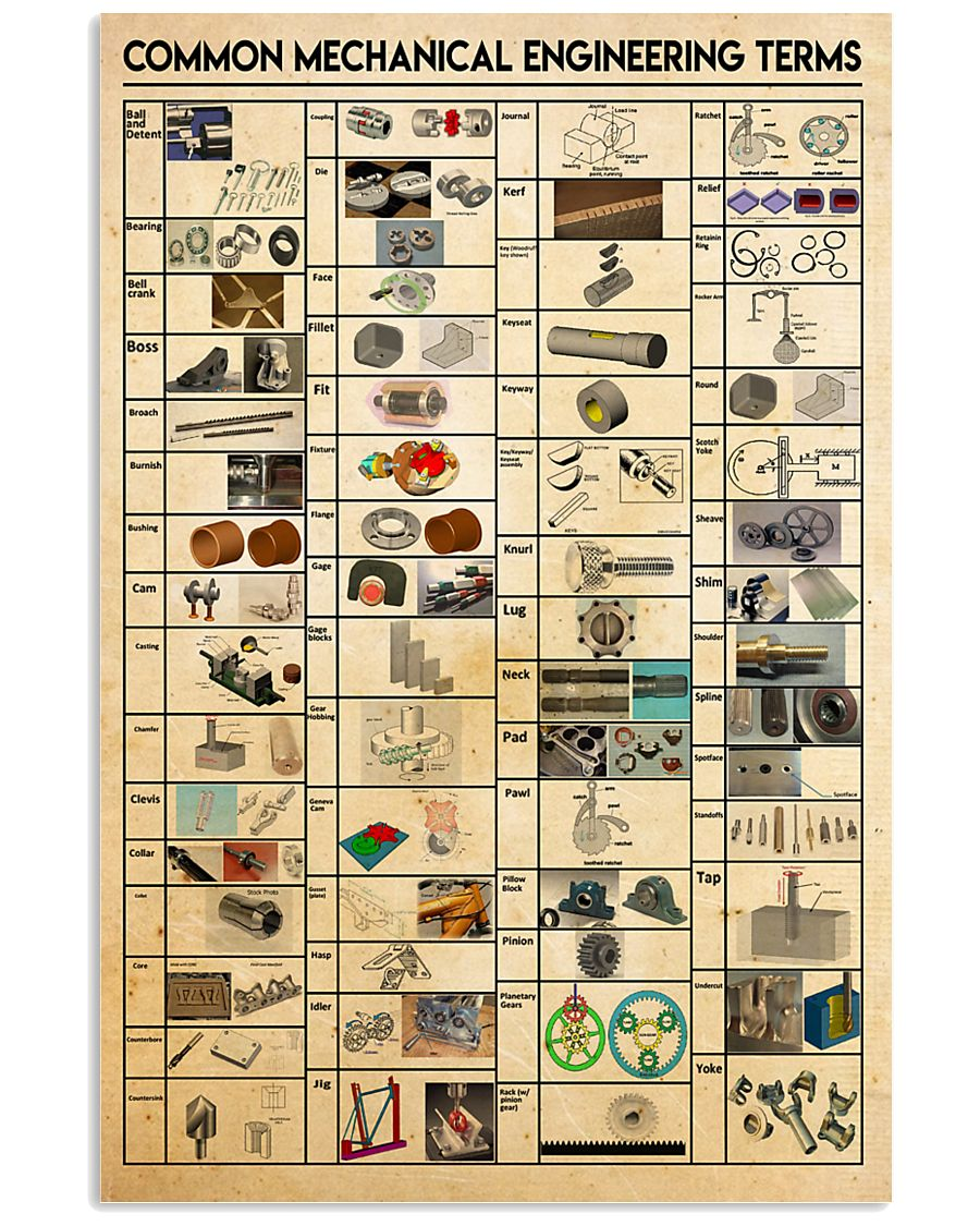 Common Mechanical Engineering Terms 24x36 Poster