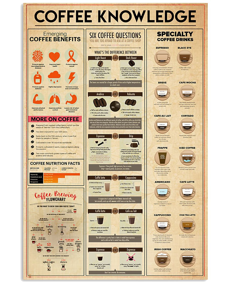 Coffee Knowledge 11x17 Poster