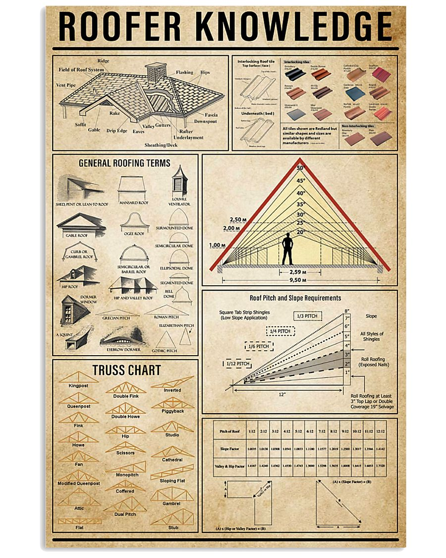 Roofer Knowledge 11x17 Poster
