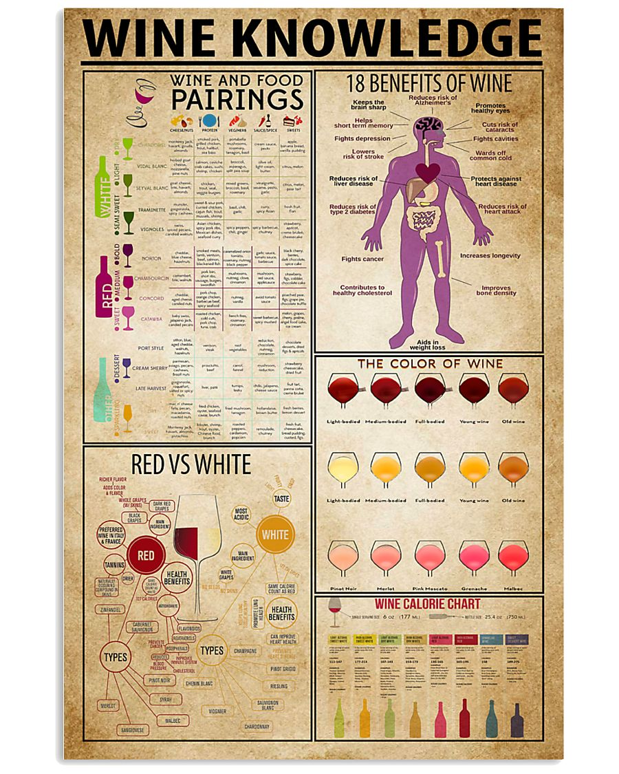 Wine Knowledge 11x17 Poster