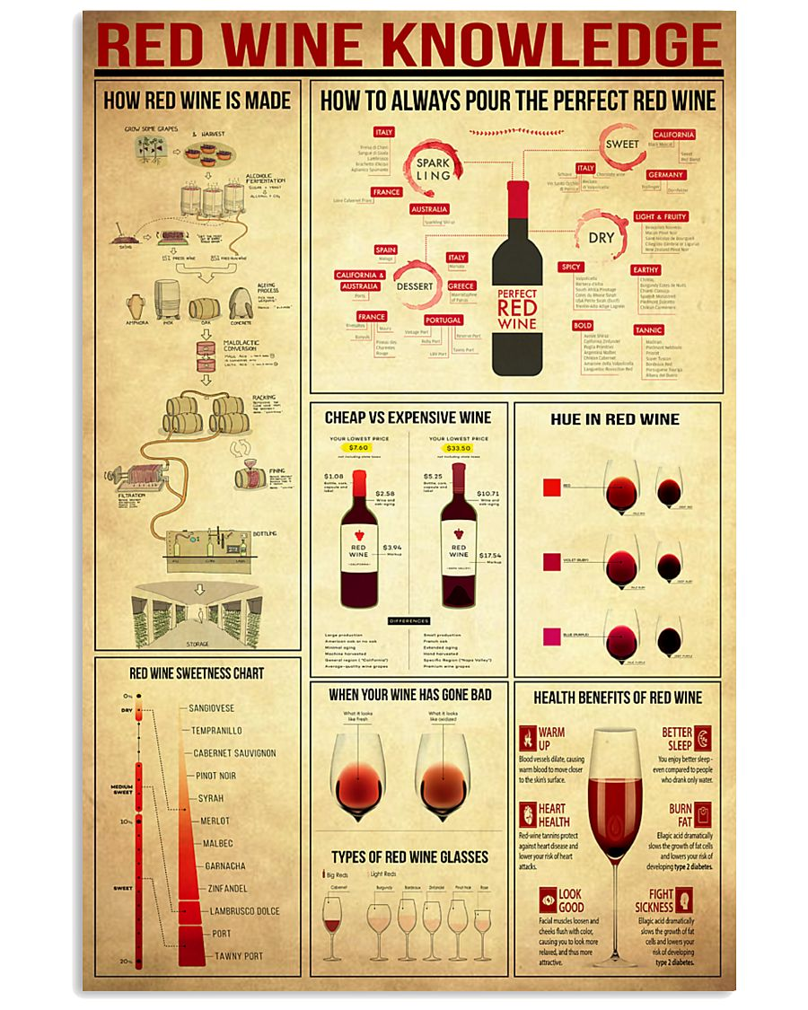 Red Wine Knowledge 11x17 Poster