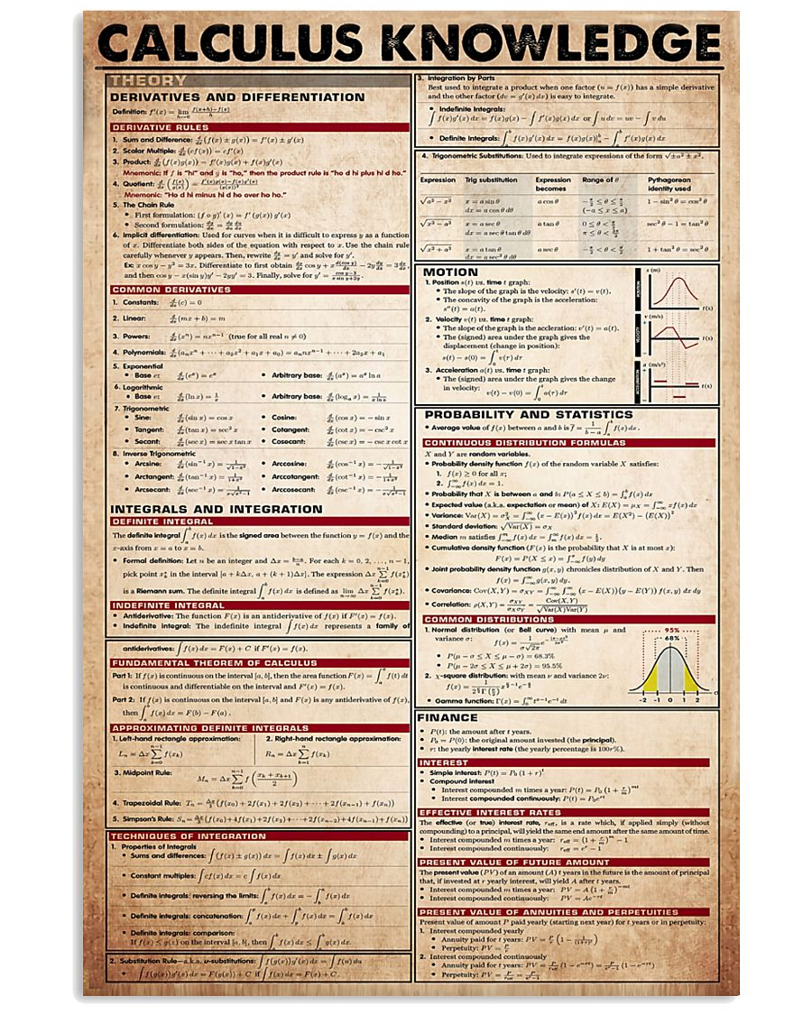 Calculus Knowledge 11x17 Poster