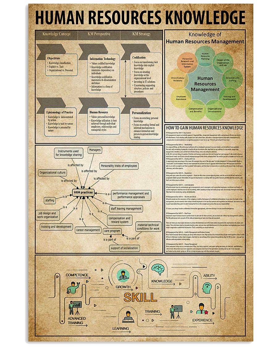 Human Resources Knowledge 11x17 Poster