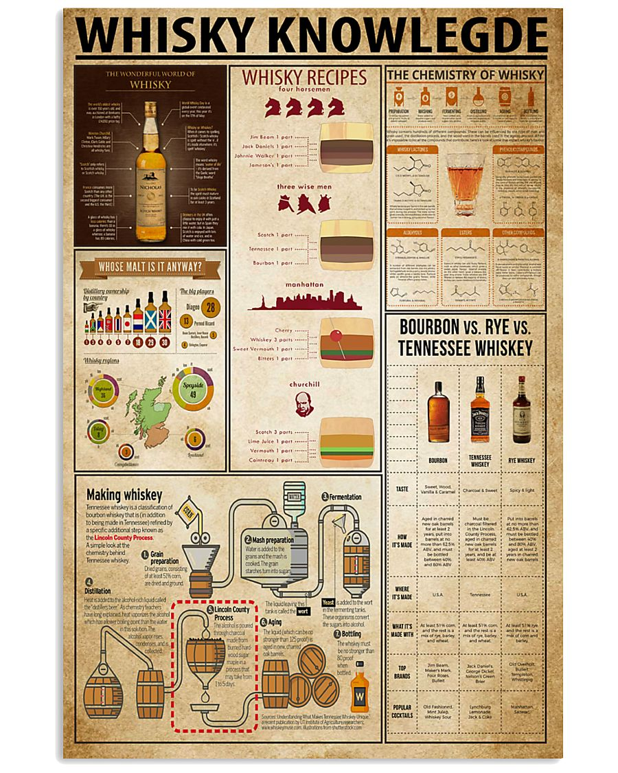 Whisky Knowledge 11x17 Poster