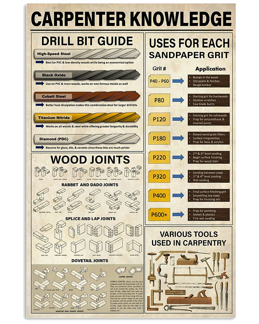 Carpenter Knowledge 11x17 Poster