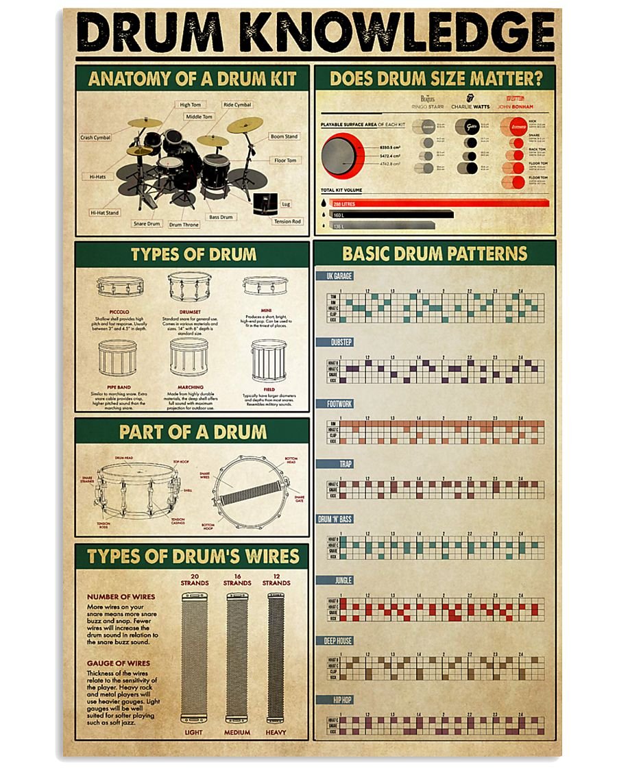 Drummer Drum Knowledge 11x17 Poster