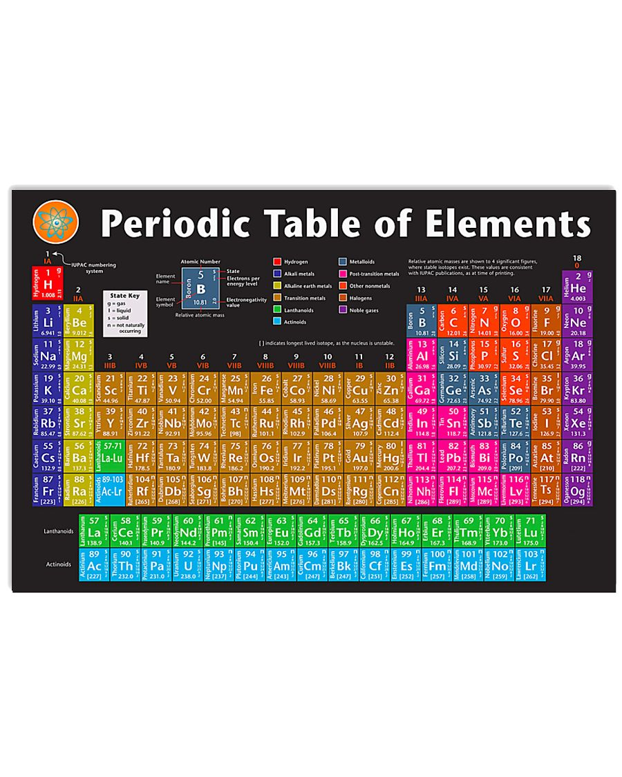 Teacher Periodic Table Of Elements  17x11 Poster