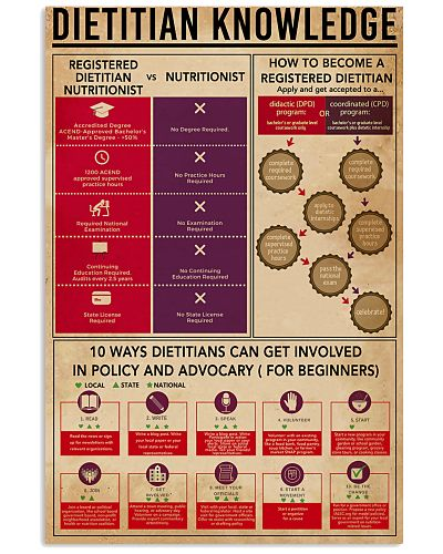 Dietitian Knowledge