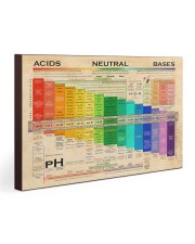 Chemistry pH Scale 30x20 Gallery Wrapped Canvas Prints thumbnail