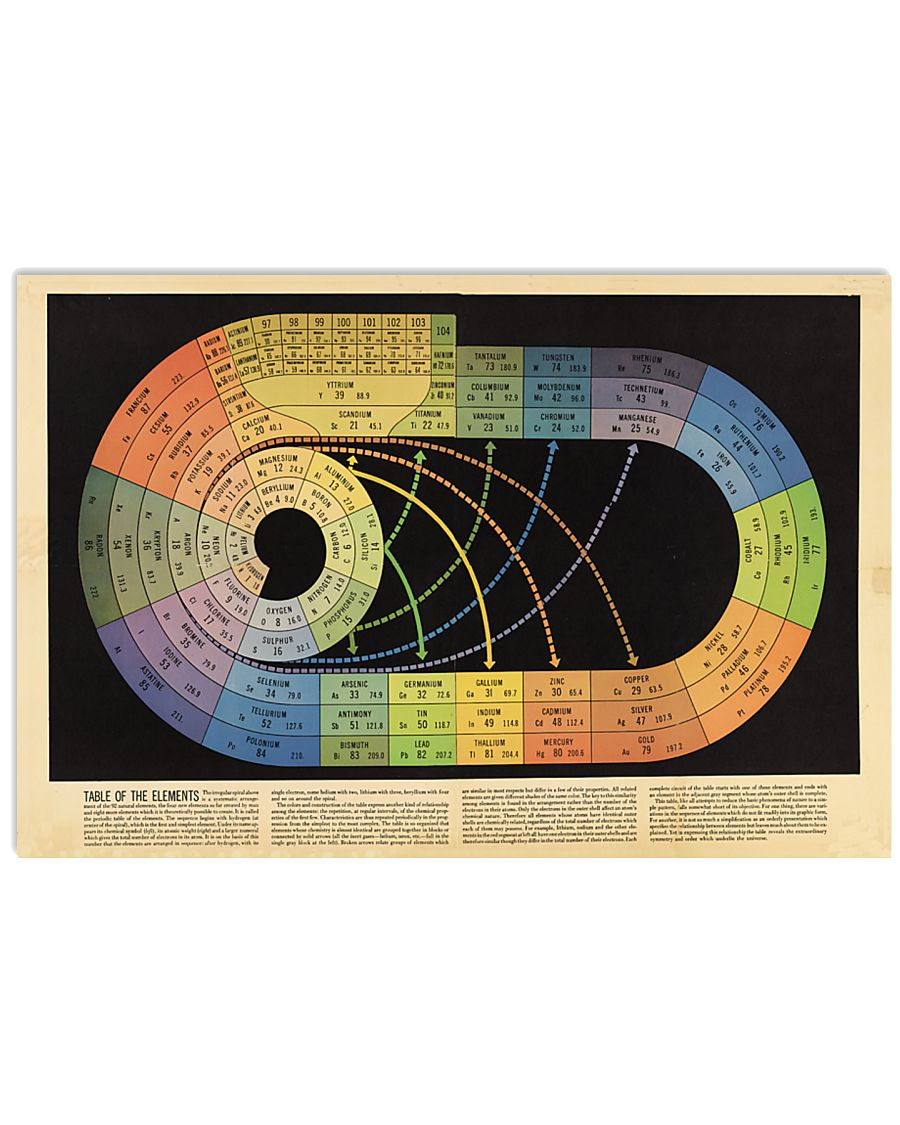 Chemistry Table Of Elements 24x16 Poster