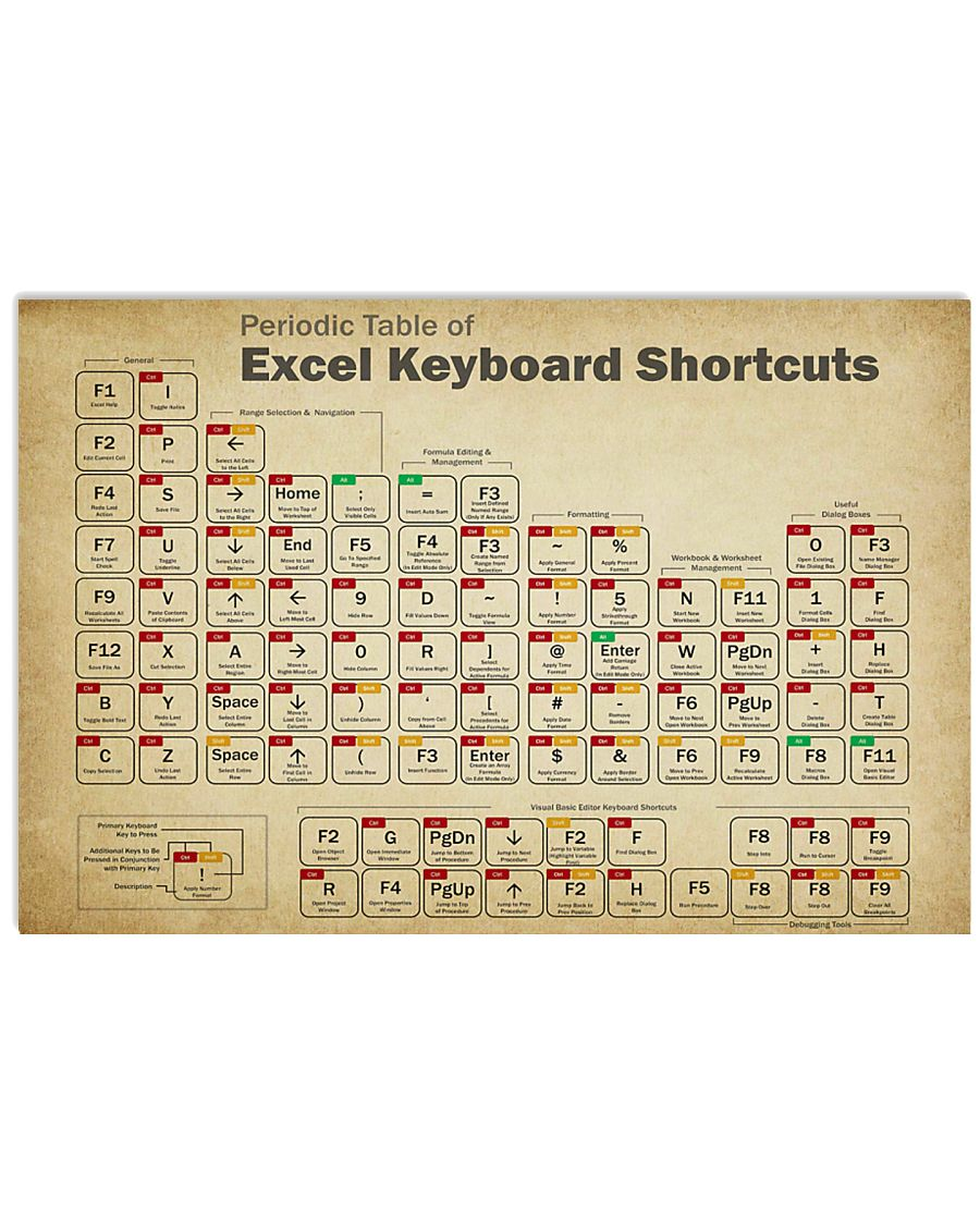 Teacher Periodic Table Of Excel Keyboard Shortcuts 17x11 Poster