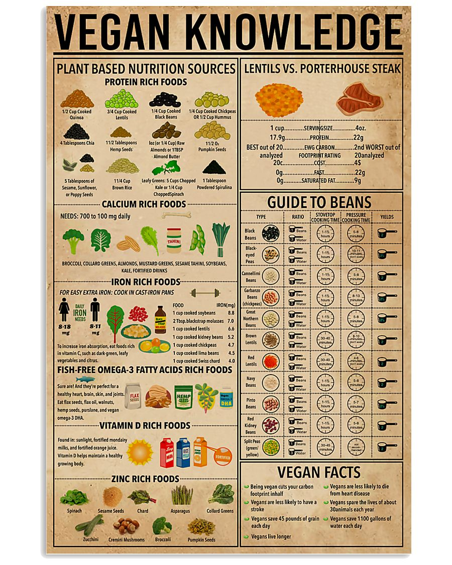 Vegan Knowledge 11x17 Poster