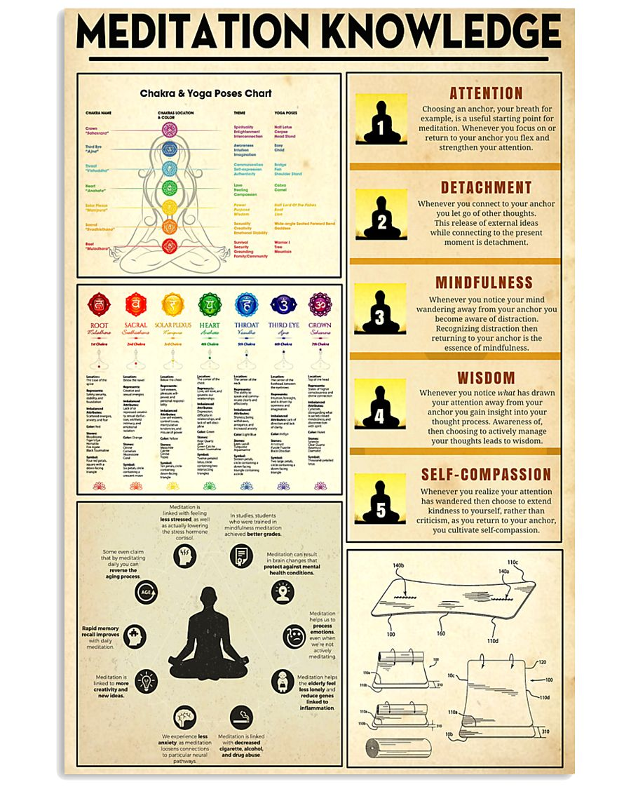 Yoga Meditation Knowledge 11x17 Poster