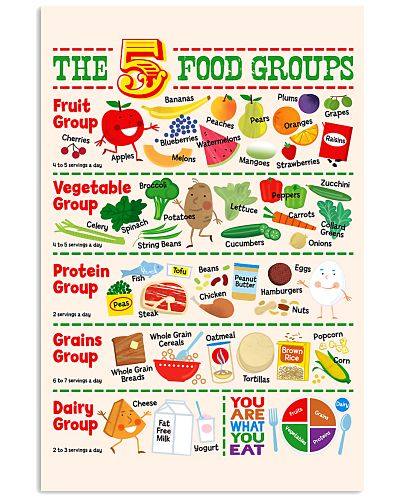 Nutritionist 5 Food Groups Poster