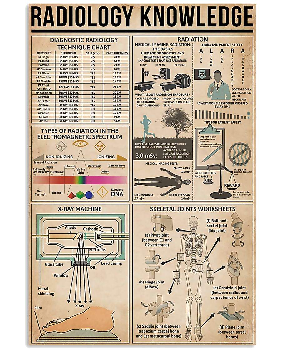 Radiology Knowledge 11x17 Poster