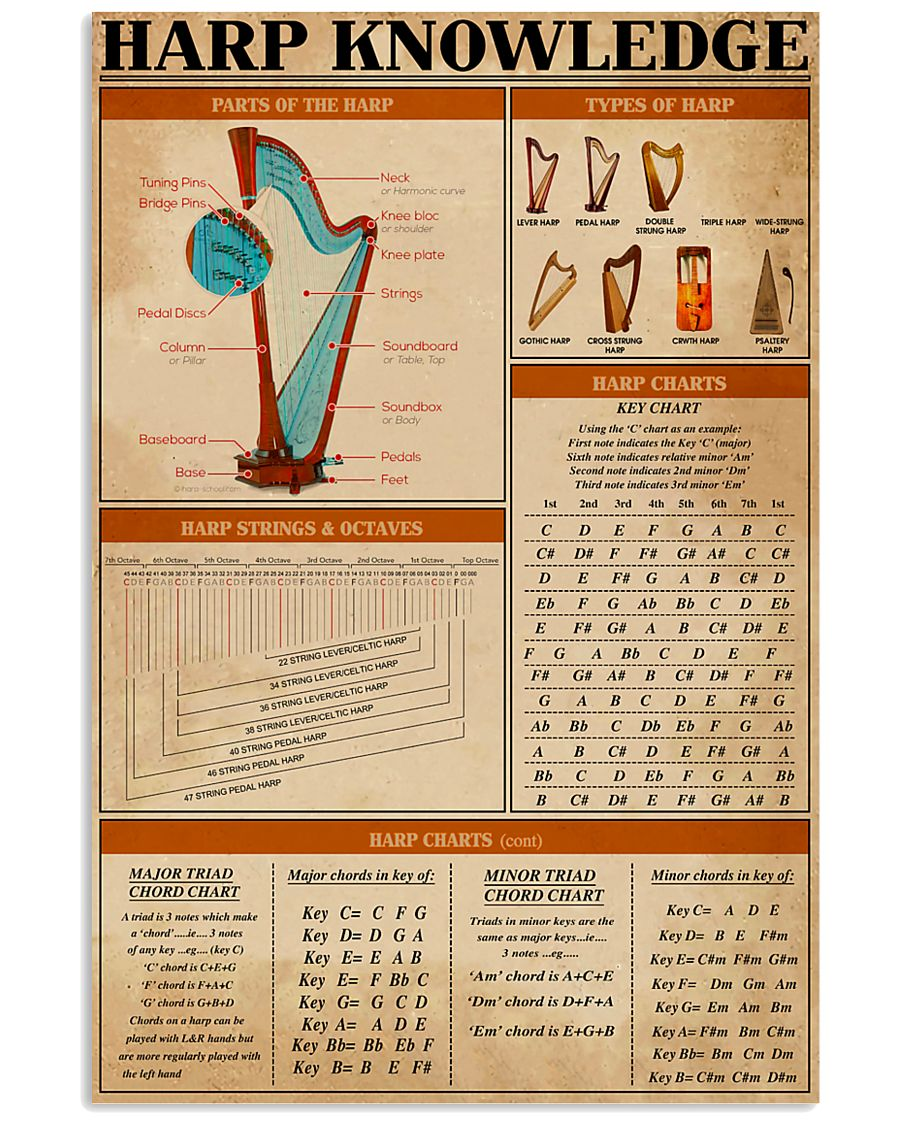 Harp Knowledge 11x17 Poster