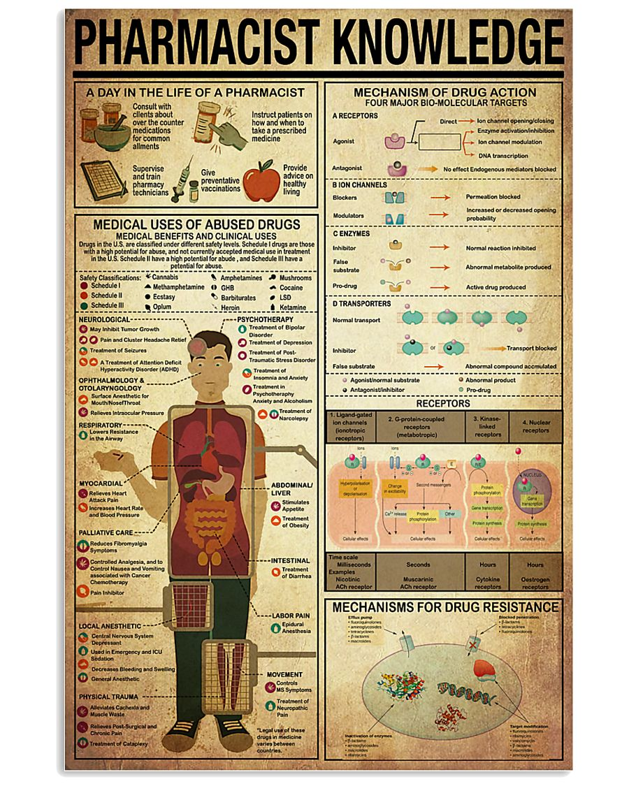 Pharmacist Knowledge 11x17 Poster