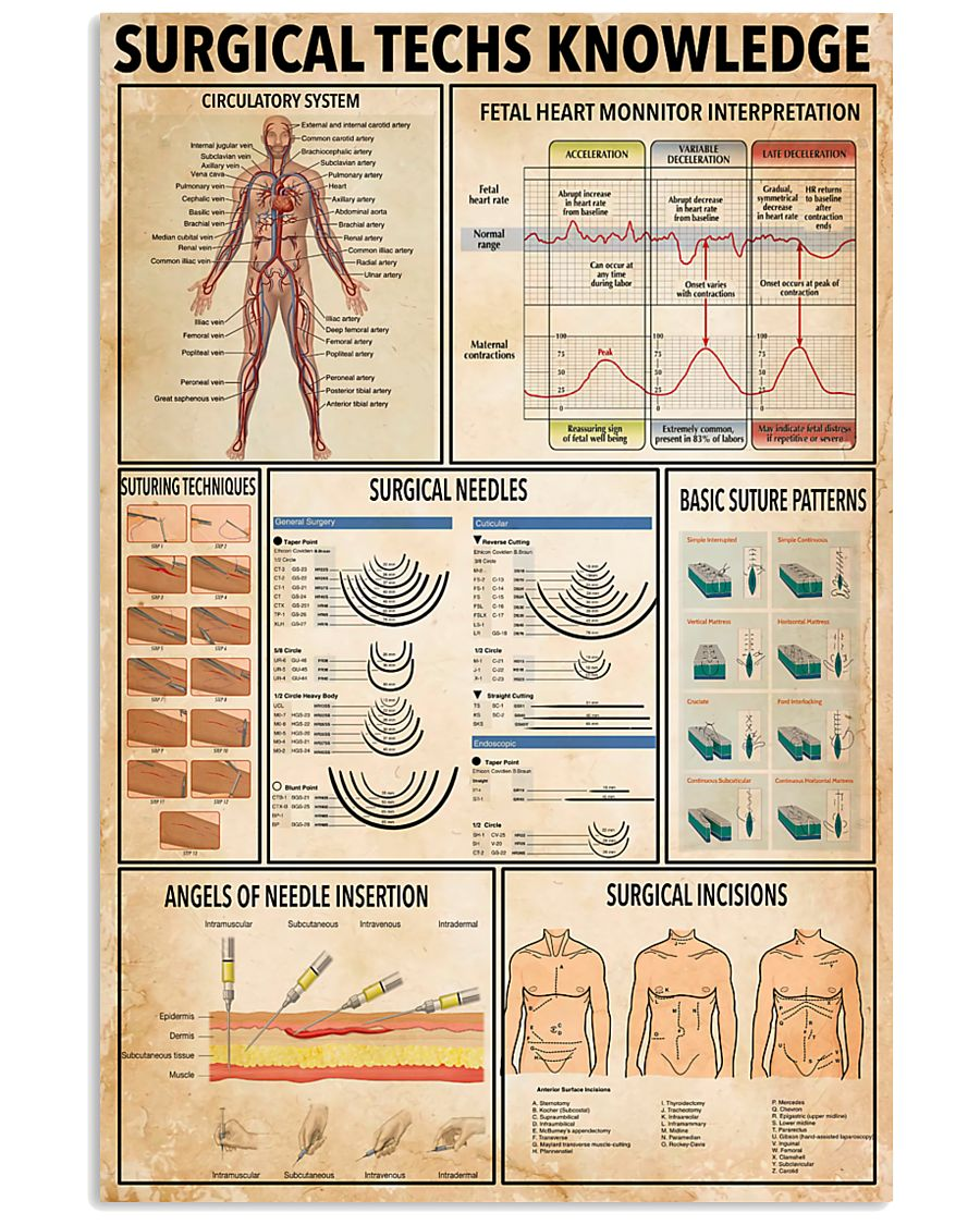 Surgical Techs Knowledge 11x17 Poster