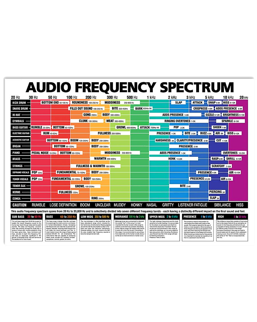 Bass Audio Frequency Spectrum 17x11 Poster
