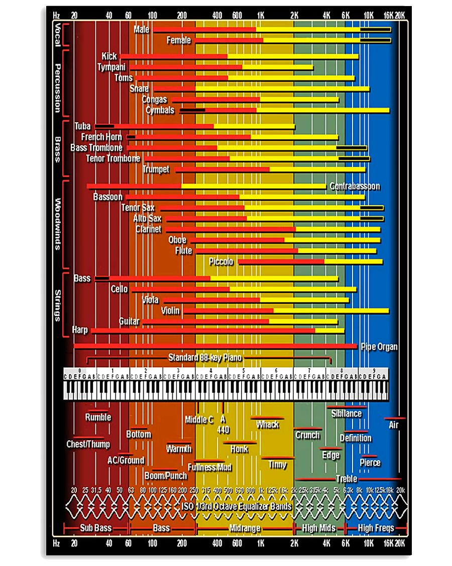 Synthesizer Sound Spectrum Instrument Chart Scarf 11x17 Poster